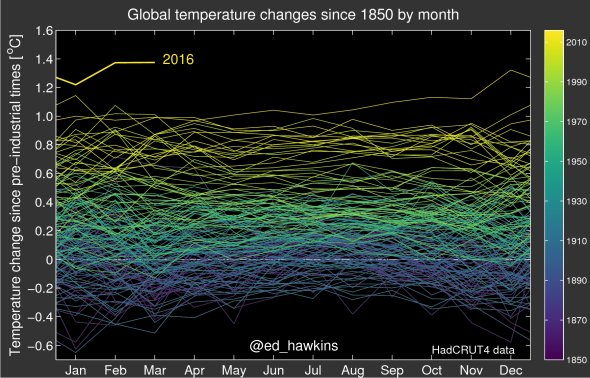 Welt Temperatur von 1850-2016